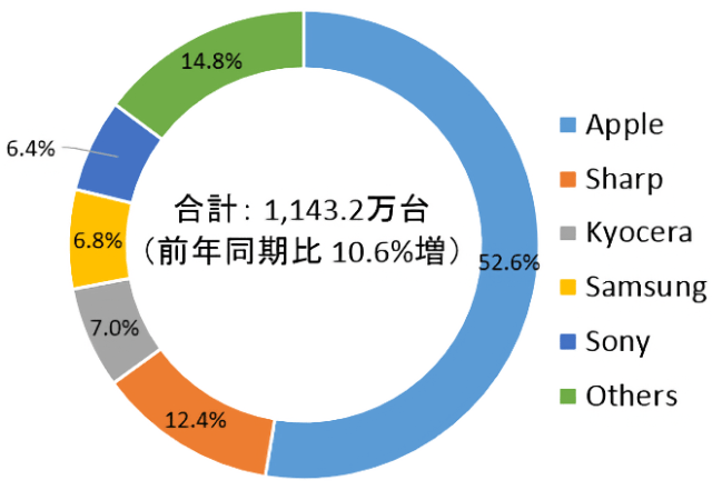 Japan Q4 2020 Mobile Phone Shipments Share by Vendor