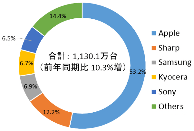 Japan Q4 2020 Domestic Smartphone Shipments Share by Vendor