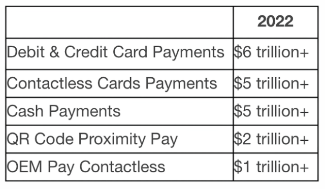 Apple Pay drives contactless transactions expected to exceed $1 Trillion in 2022