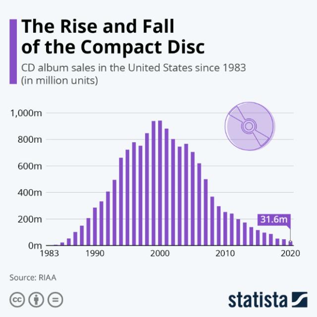CD sales 1983-2020