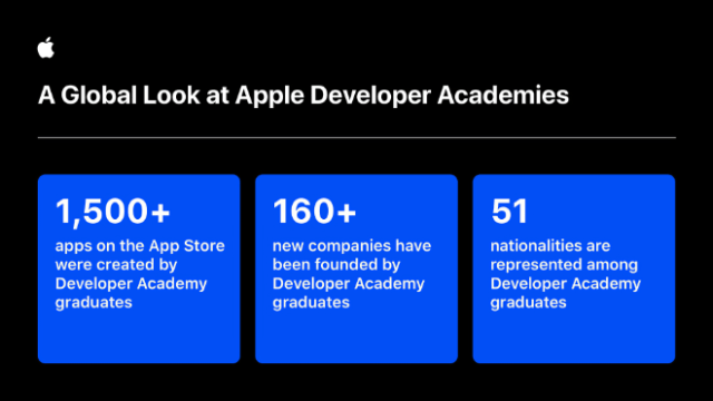 Apple Developer Academy graduates around the world have gone on to start their own businesses, create and sell apps on the App Store, and give back to their communities.