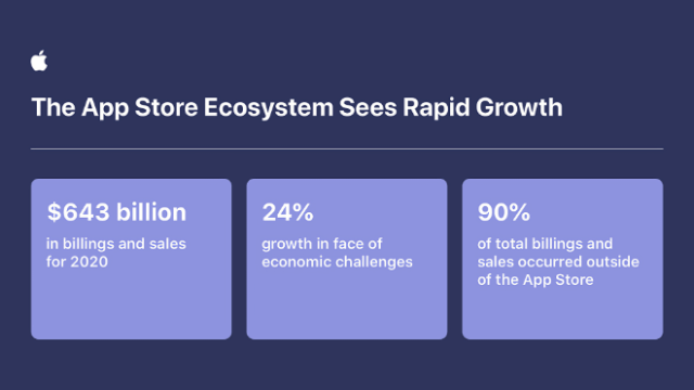 Apple developers grow total billings and sales in the App Store ecosystem by 24 percent to $643 billion in 2020