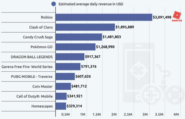 Roblox alone generates over $3 million per day via U.S. iOS gamers
