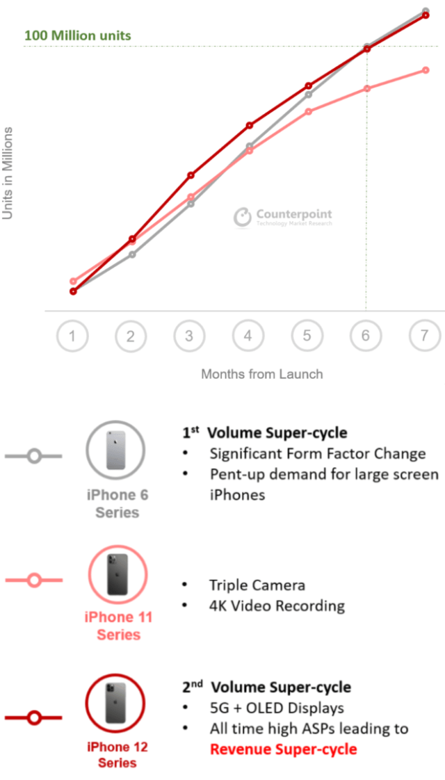 Apple's iPhone 12 sales cross 100 million mark within 7 months of launch