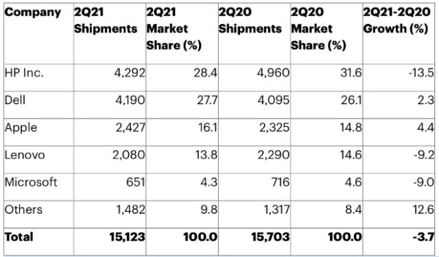 Gartner: Preliminary U.S. PC Vendor Unit Shipment Estimates for 2Q21 (Thousands of Units)