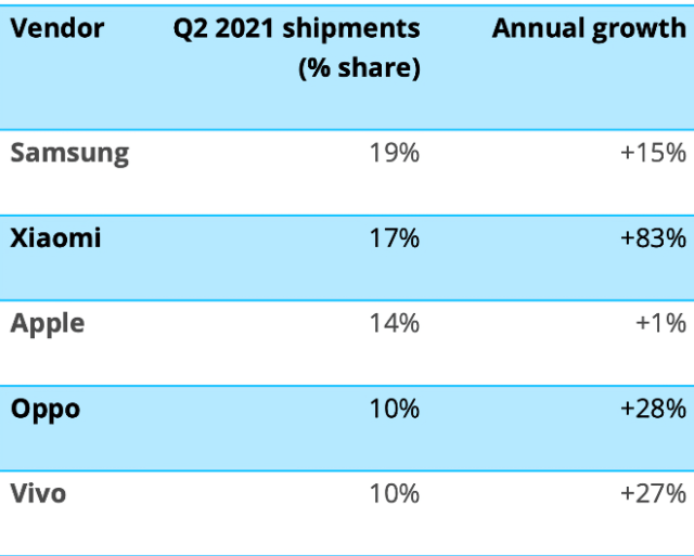 Worldwide smartphone shipments and growth - Canalys Preliminary* Smartphone Market Pulse: Q2 2021