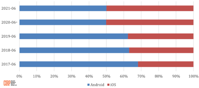 Apple's iOS surges in U.S. to 50% mobile OS market share