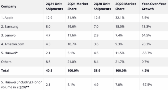 Top Five Tablet Companies, Worldwide Shipments, Market Share, and Year-Over-Year Growth, Q2 2021