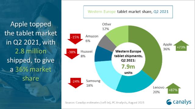 Apple iPad dominates Western Europe tablet market