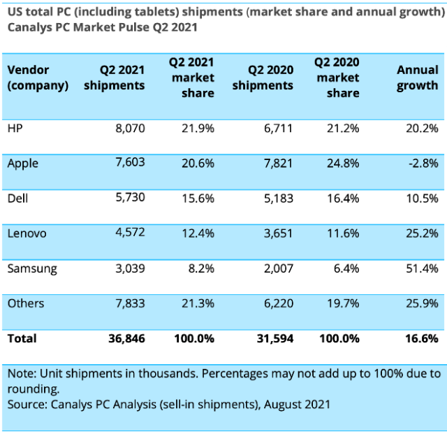US total PC (including tablets) shipments (market share and annual growth) Canalys PC Market Pulse Q2 2021