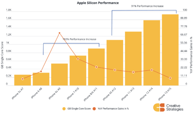 Apple iPhone has averaged 133% performance increases every four years