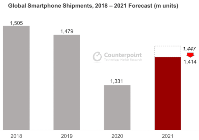 Counterpoint Quarterly Smartphone Forecast