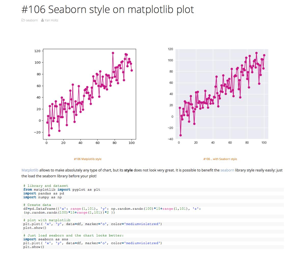 Daten visualisieren: Python Chart Galerie