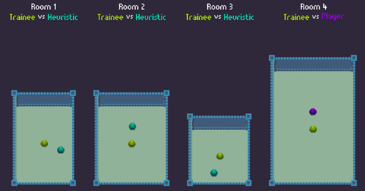 Beispiel für Reinforcement Learning in der Spieleentwicklung