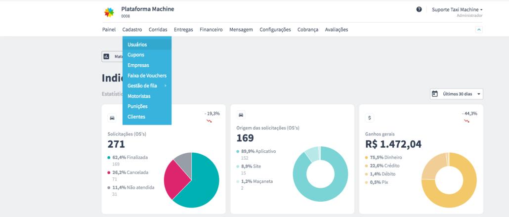 Captura de tela dos indicadores de um aplicativo Machine