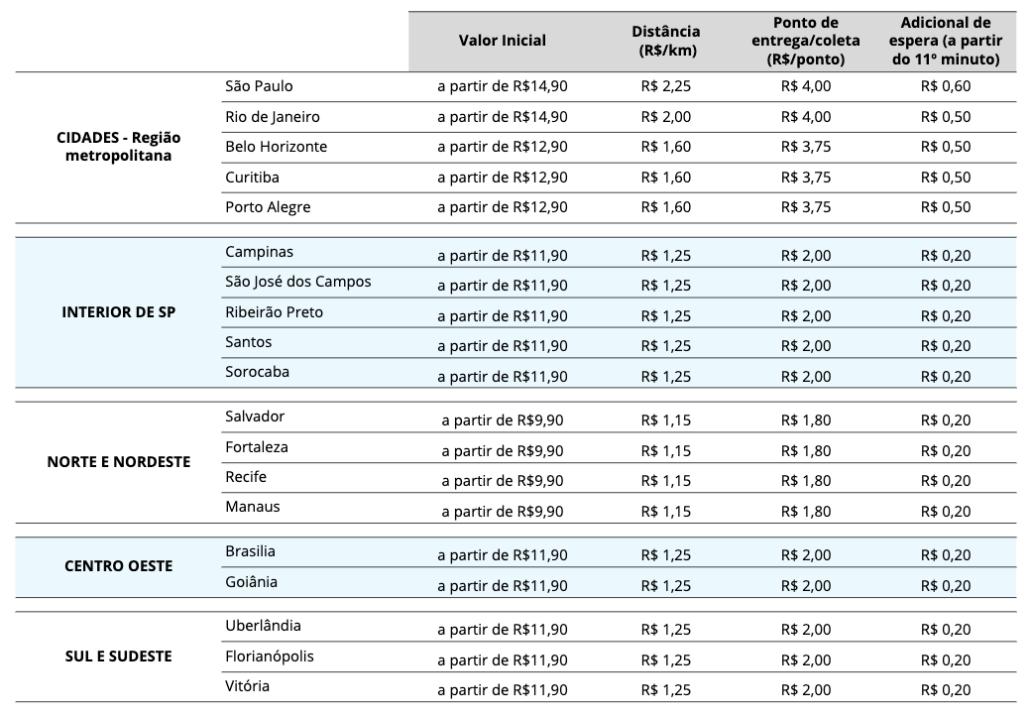 Tabela de preço da Loggi