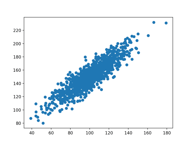 How to Calculate Correlation Between Variables in Python