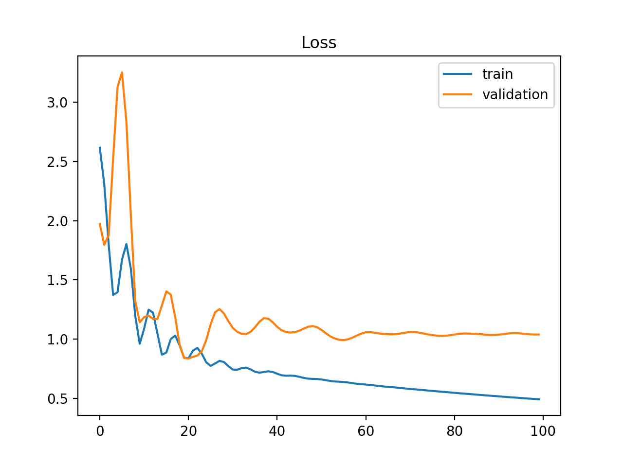 A Gentle Introduction To Learning Curves For Diagnosing