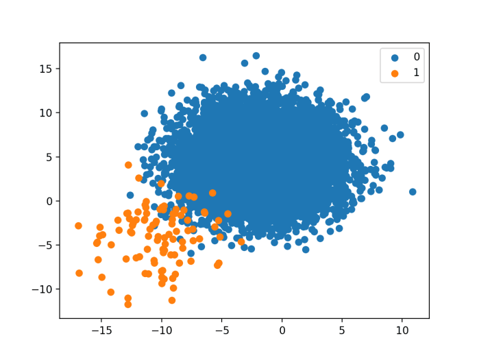 Scatter Plot of Binary Classification Dataset With A 1 to 100 Class Distribution