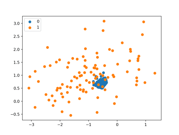 Scatter Plot of Imbalanced Dataset Undersampled With NearMiss-2