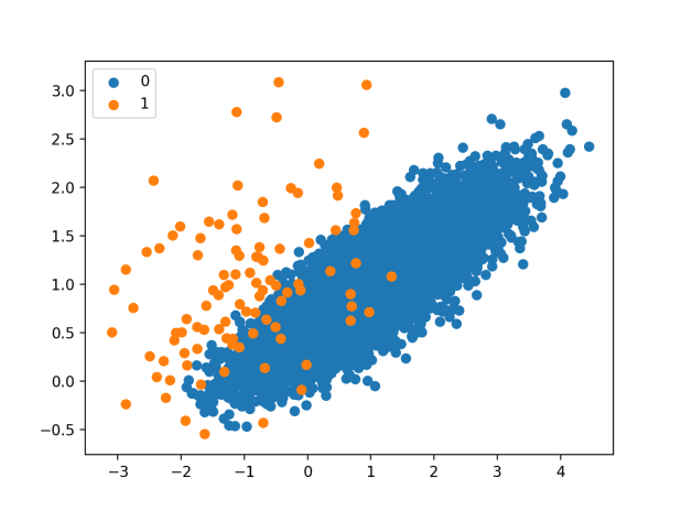 Scatter Plot of Imbalanced Dataset Undersampled With the Neighborhood Cleaning Rule