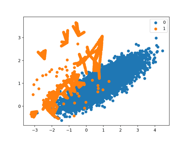 Scatter Plot of Imbalanced Dataset With Borderline-SMOTE Oversampling With SVM