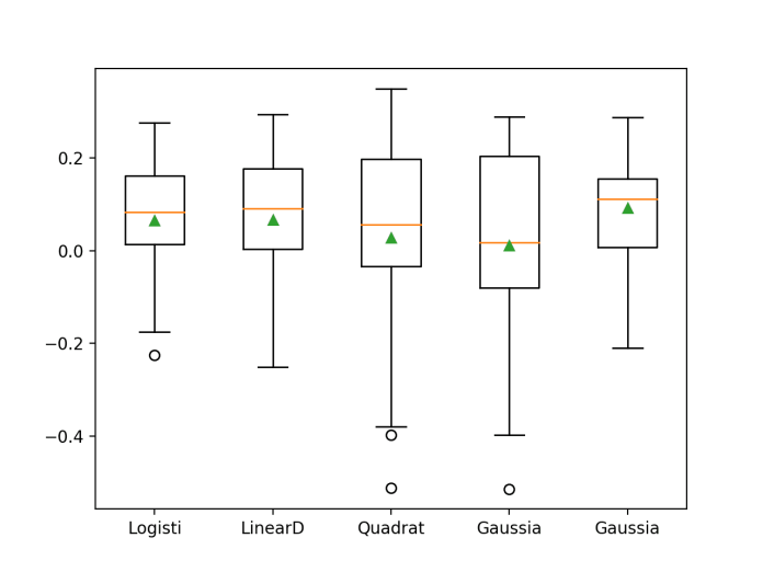Box and Whisker Plot of Probabilistic Models With Data Standardization on the Haberman Breast Cancer Survival Dataset