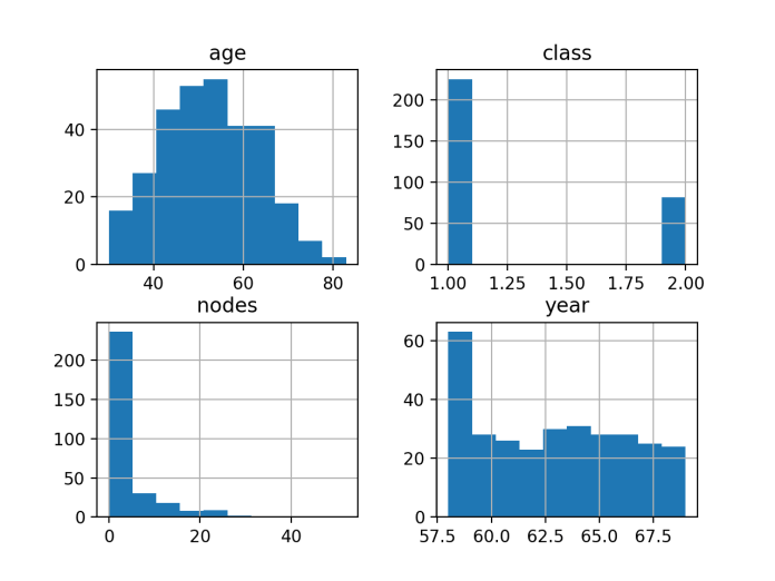 Histogram of Each Variable in the Haberman Breast Cancer Survival Dataset