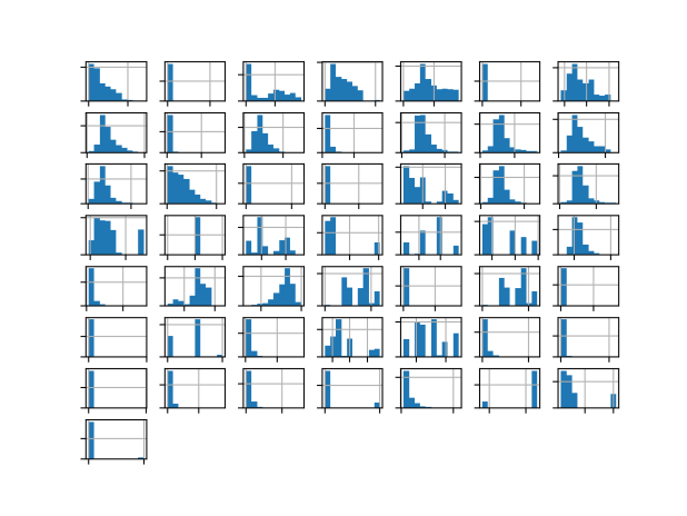 Histogram of Each Variable in the Oil Spill Dataset