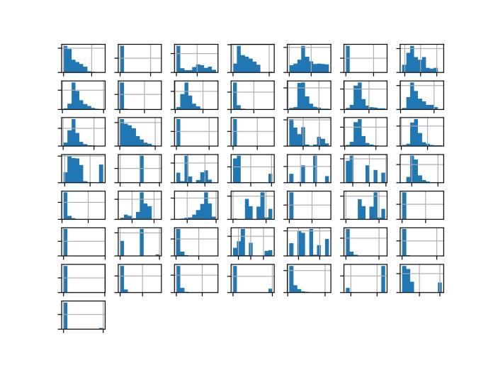 Histogram of Each Variable in the Oil Spill Dataset