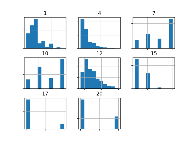 Histogram of Numeric Variables in the German Credit Dataset