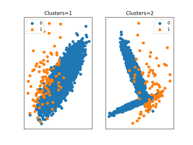 Scatter Plots of an Imbalanced Classification Dataset With Different Numbers of Clusters