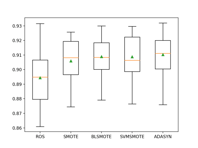 Box and Whisker Plot of Extra Trees Models With Data Oversampling on the Imbalanced Phoneme Dataset