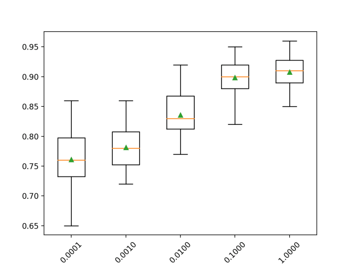 Box Plot of Gradient Boosting Ensemble Learning Rate vs. Classification Accuracy