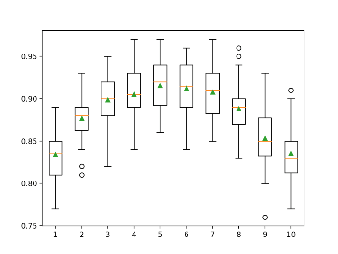 Box Plot of Gradient Boosting Ensemble Tree Depth vs. Classification Accuracy
