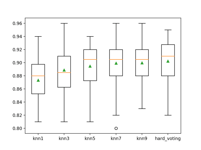 Box Plot of Hard Voting Ensemble Compared to Standalone Models for Binary Classification
