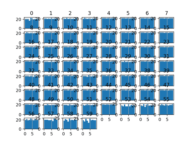 Histogram Plots of Quantile Discretization Transformed Input Variables for the Sonar Dataset