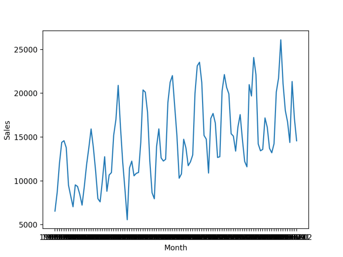 Line Plot of a Time Series Dataset