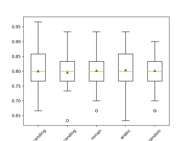 Box and Whisker Plot of Imputation Order Strategies Applied to the Horse Colic Dataset
