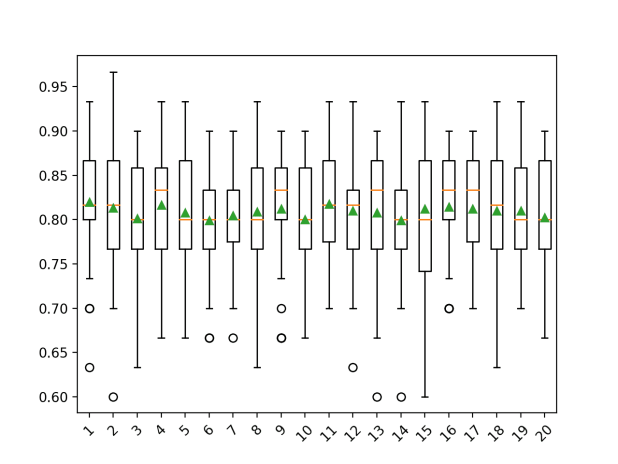 Box and Whisker Plot of Number of Imputation Iterations on the Horse Colic Dataset