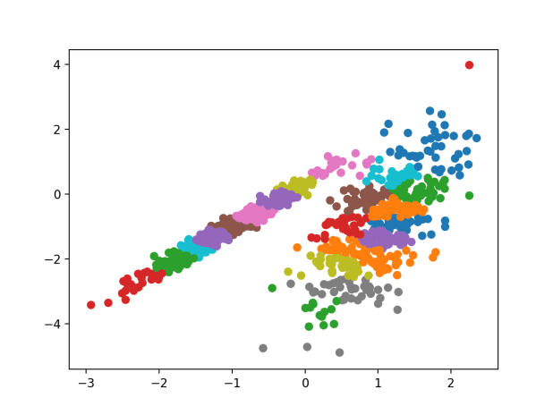 Scatter Plot of Dataset With Clusters Identified Using Affinity Propagation