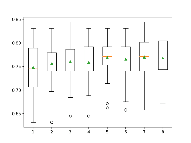 Box and Whisker Plots of Classification Accuracy for Each Number of Selected Features Using ANOVA f-test