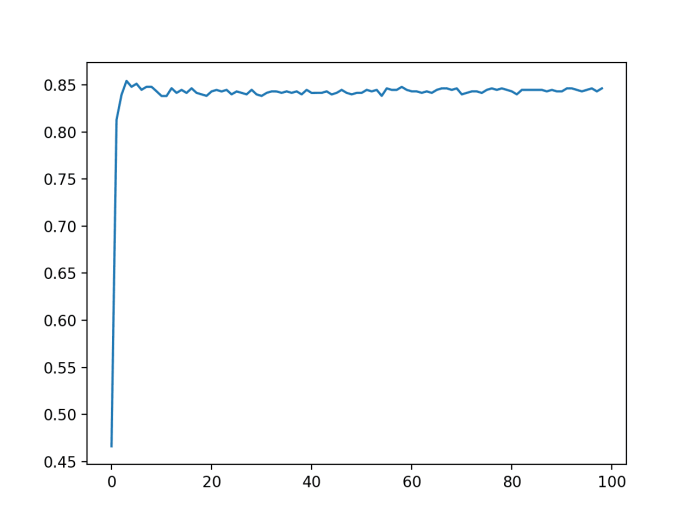 Line Plot of Number of Quantiles vs. Classification Accuracy of KNN on the Sonar Dataset