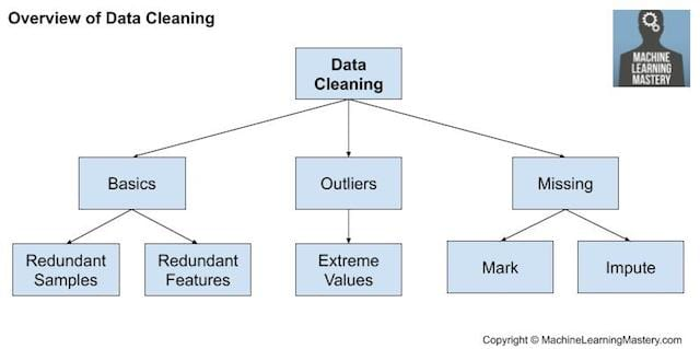 Overview of Data Cleaning
