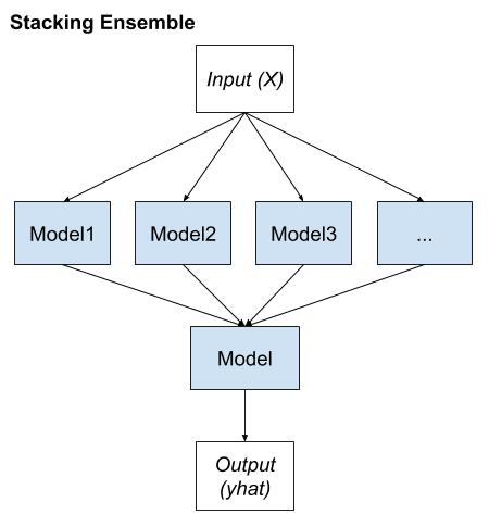 Stacking Ensemble