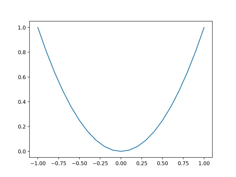 Line Plot of Simple One-Dimensional Function
