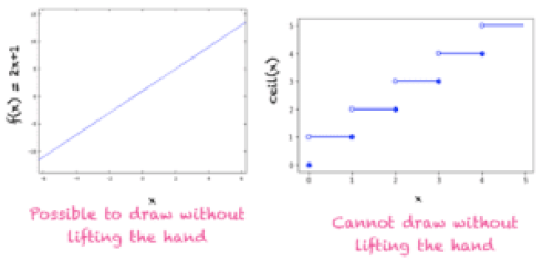 Continuous function (left) and Not a continuous function (right)