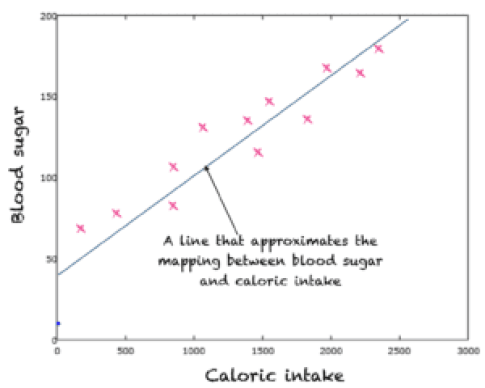 A straight line approximation to relationship between caloric count and blood sugar