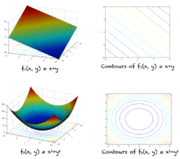 The functions f_1 and f_2 and their corresponding contours