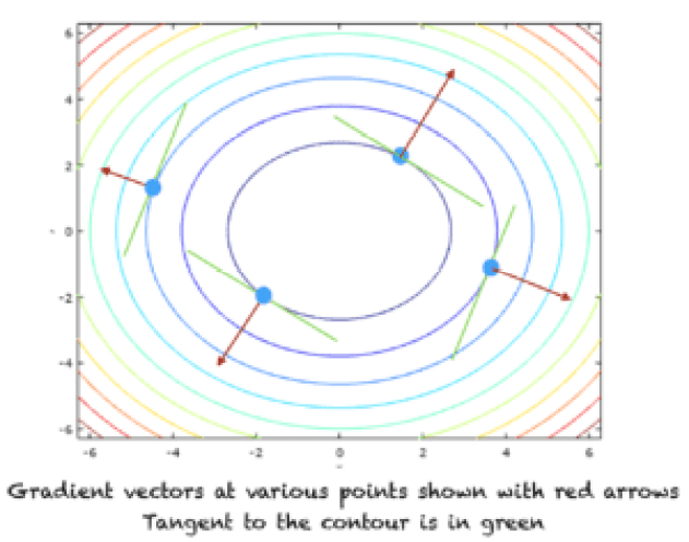 The contours and the direction of gradient vectors
